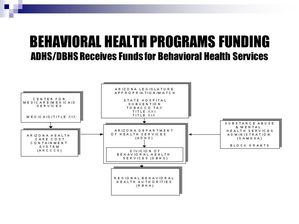 BEHAVIORAL HEALTH PROGRAMS FUNDING ADHS/DBHS Receives Funds for Behavioral Health Services