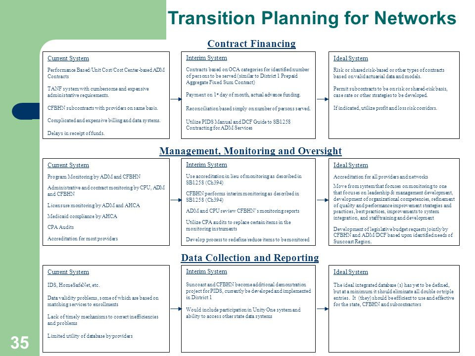 34 Transition Planning for Networks Planning Process Significant changes to the management and financing of systems of care require careful planning Changes should be implemented in stages over time Transition planning team is focal point for identifying issues and developing detailed implementation strategies