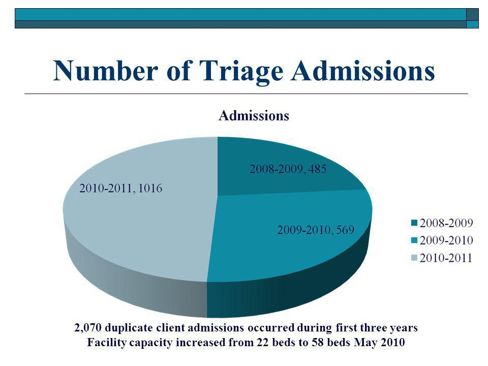 Number of Triage Admissions 2,070 duplicate client admissions occurred during first three years Facility capacity increased from 22 beds to 58 beds May 2010