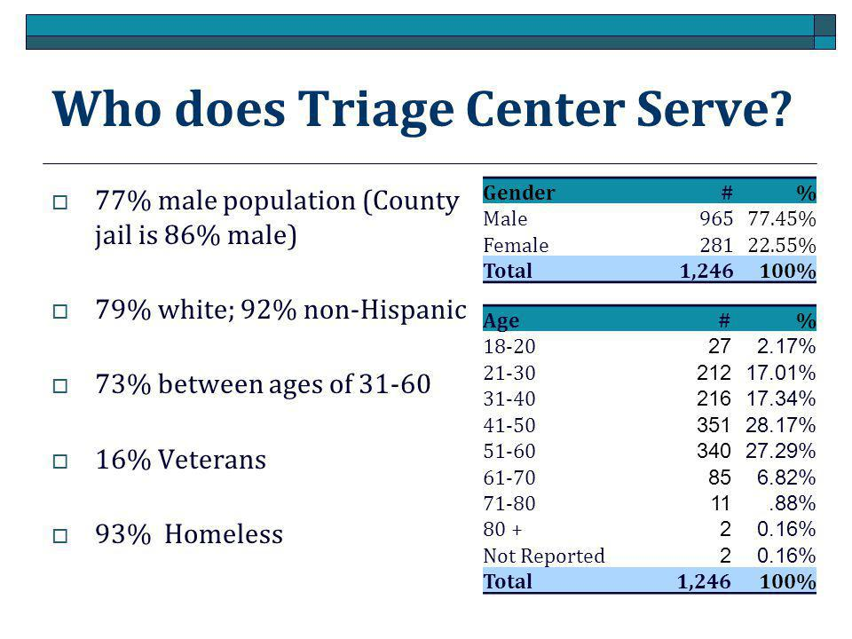 Who does Triage Center Serve.