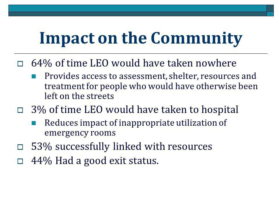 Impact on the Community  64% of time LEO would have taken nowhere Provides access to assessment, shelter, resources and treatment for people who would have otherwise been left on the streets  3% of time LEO would have taken to hospital Reduces impact of inappropriate utilization of emergency rooms  53% successfully linked with resources  44% Had a good exit status.