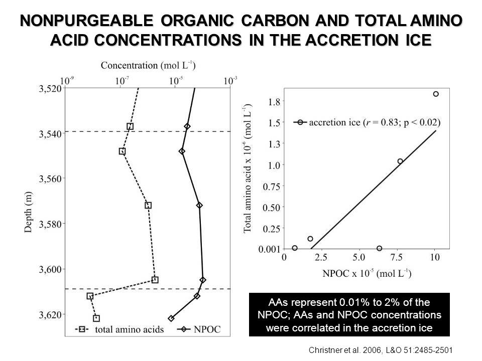 AAs represent 0.01% to 2% of the NPOC; AAs and NPOC concentrations were correlated in the accretion ice Christner et al.