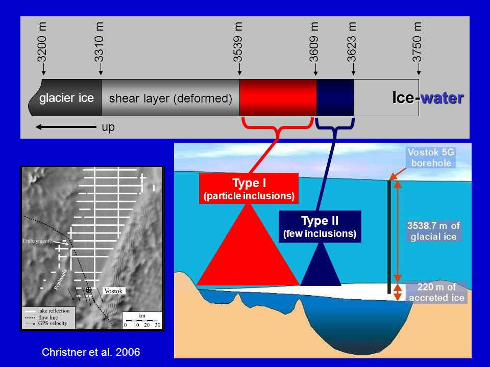3200 m3310 m3539 m 3609 m 3623 m3750 m Ice-water glacier ice shear layer (deformed) up Type I (particle inclusions) Type II (few inclusions) Christner et al.