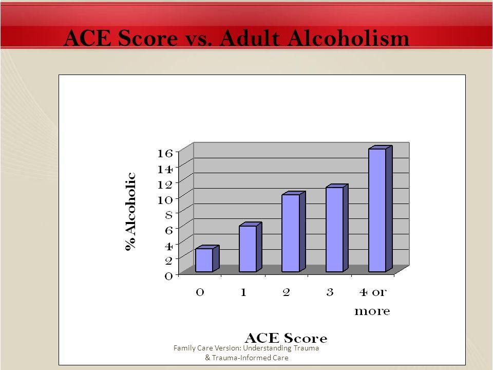 6 ACE Score vs. Adult Alcoholism Family Care Version: Understanding Trauma & Trauma-Informed Care