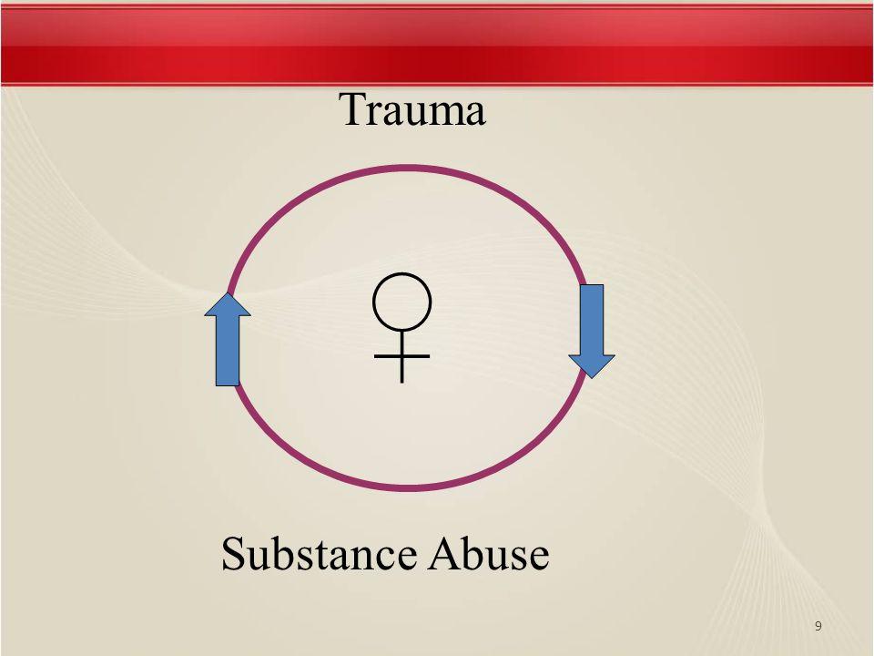 9 Trauma Substance Abuse ♀