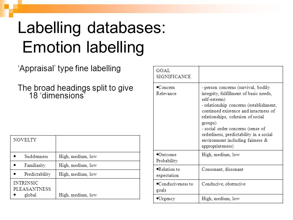 Labelling databases: Emotion labelling 'Appraisal' type fine labelling The broad headings split to give 18 'dimensions' NOVELTY  Suddenness High, medium, low  Familiarity High, medium, low  Predictability High, medium, low INTRINSIC PLEASANTNESS  global High, medium, low GOAL SIGNIFICANCE  Concern Relevance - person concerns (survival, bodily integrity, fulfillment of basic needs, self-esteem) - relationship concerns (establishment, continued existence and intactness of relationships, cohesion of social groups) - social order concerns (sense of orderliness, predictability in a social environment including fairness & appropriateness)  Outcome Probability High, medium, low  Relation to expectation Consonant, dissonant  Conduciveness to goals Conducive, obstrucive  Urgency High, medium, low