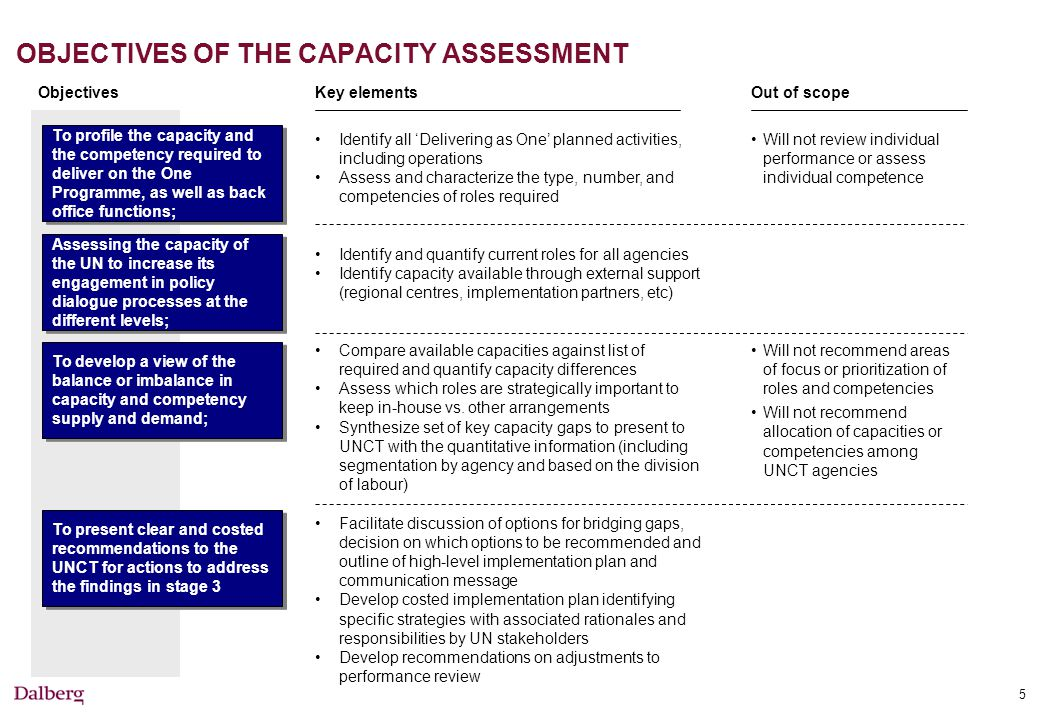 5 To profile the capacity and the competency required to deliver on the One Programme, as well as back office functions; Objectives OBJECTIVES OF THE CAPACITY ASSESSMENT Key elementsOut of scope Identify all 'Delivering as One' planned activities, including operations Assess and characterize the type, number, and competencies of roles required Identify and quantify current roles for all agencies Identify capacity available through external support (regional centres, implementation partners, etc) Compare available capacities against list of required and quantify capacity differences Assess which roles are strategically important to keep in-house vs.