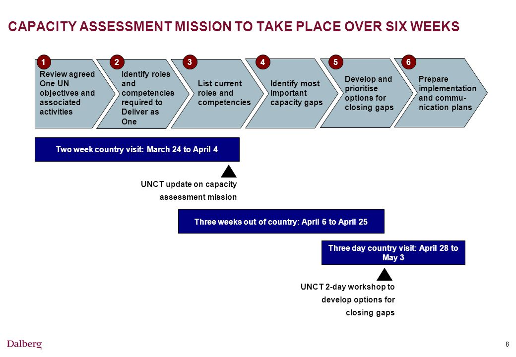8 CAPACITY ASSESSMENT MISSION TO TAKE PLACE OVER SIX WEEKS Review agreed One UN objectives and associated activities Identify roles and competencies required to Deliver as One Prepare implementation and commu- nication plans List current roles and competencies Identify most important capacity gaps Develop and prioritise options for closing gaps 123456 UNCT update on capacity assessment mission Two week country visit: March 24 to April 4 Three weeks out of country: April 6 to April 25 Three day country visit: April 28 to May 3 UNCT 2-day workshop to develop options for closing gaps