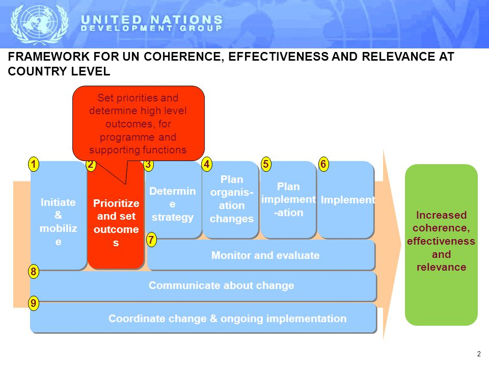 2 FRAMEWORK FOR UN COHERENCE, EFFECTIVENESS AND RELEVANCE AT COUNTRY LEVEL Increased coherence, effectiveness and relevance Initiate & mobiliz e Prioritize and set outcome s Determin e strategy Plan organis- ation changes Plan implement -ation Implement 123456 7 8 9 Communicate about change Monitor and evaluate Coordinate change & ongoing implementation Set priorities and determine high level outcomes, for programme and supporting functions