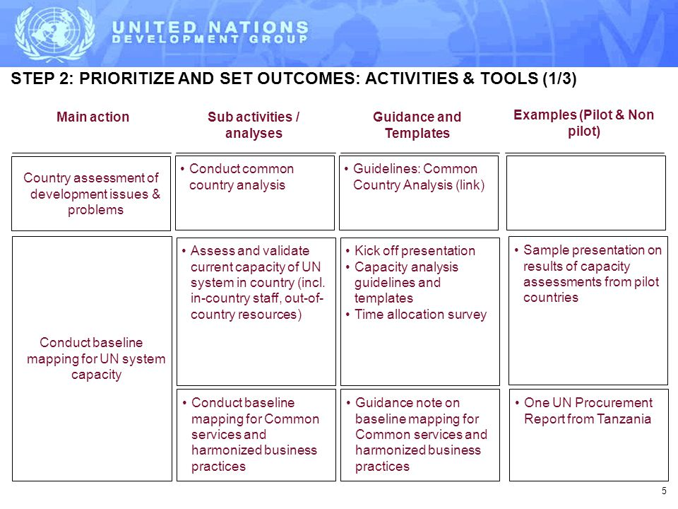 STEP 2: PRIORITIZE AND SET OUTCOMES: ACTIVITIES & TOOLS (1/3) Guidance and Templates Assess and validate current capacity of UN system in country (incl.