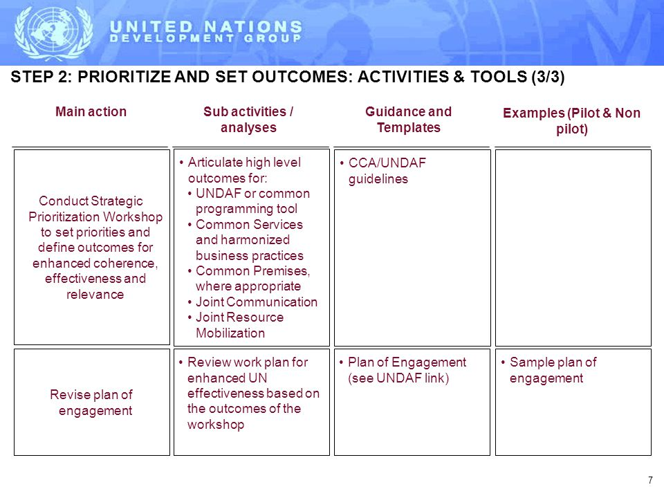 7 STEP 2: PRIORITIZE AND SET OUTCOMES: ACTIVITIES & TOOLS (3/3) Conduct Strategic Prioritization Workshop to set priorities and define outcomes for enhanced coherence, effectiveness and relevance Review work plan for enhanced UN effectiveness based on the outcomes of the workshop Plan of Engagement (see UNDAF link) Sample plan of engagement Revise plan of engagement Articulate high level outcomes for: UNDAF or common programming tool Common Services and harmonized business practices Common Premises, where appropriate Joint Communication Joint Resource Mobilization CCA/UNDAF guidelines Guidance and Templates Main actionSub activities / analyses Examples (Pilot & Non pilot)