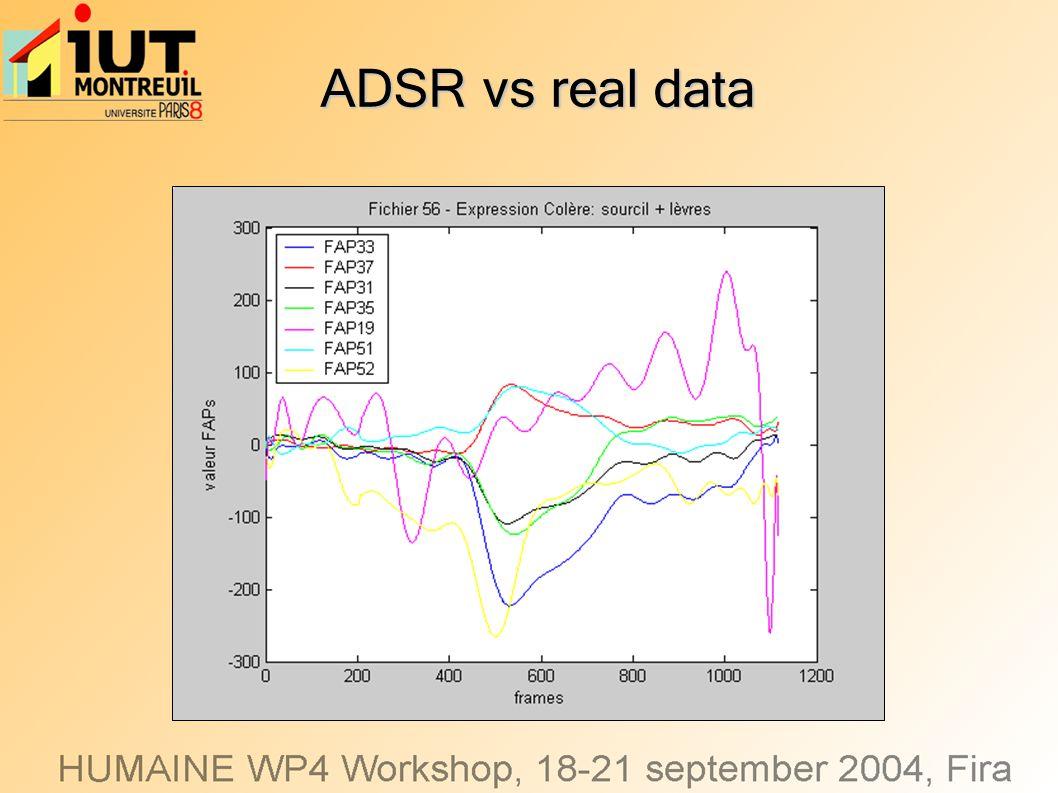 ADSR vs real data