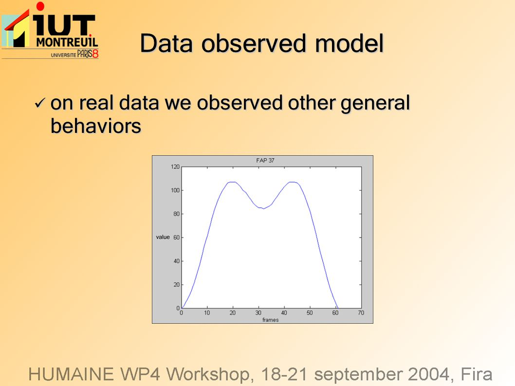 Data observed model on real data we observed other general behaviors on real data we observed other general behaviors