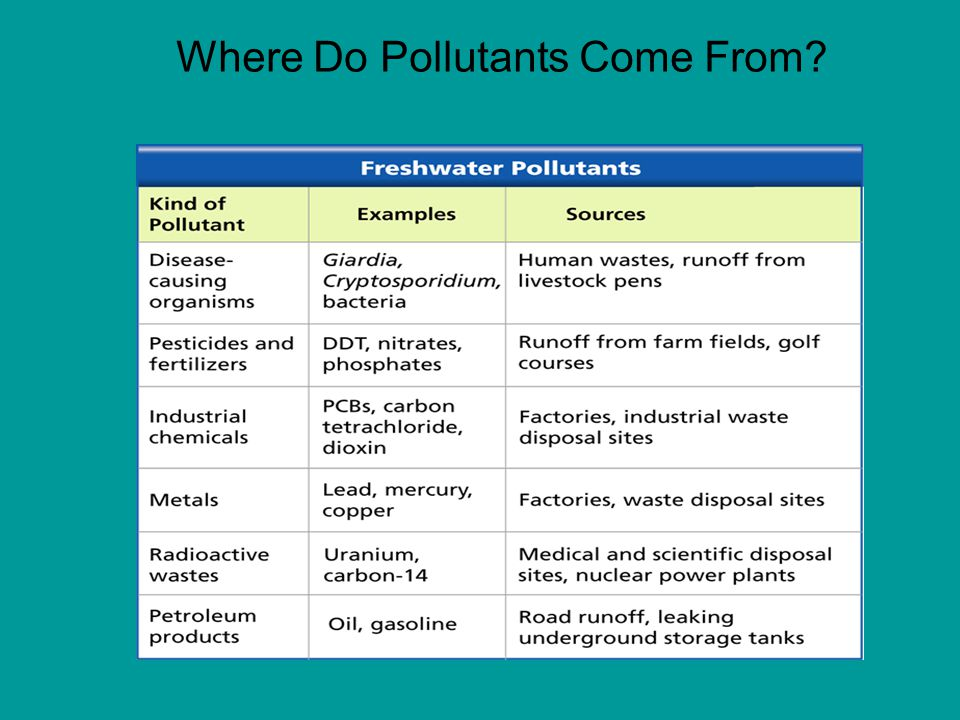 Where Do Pollutants Come From?