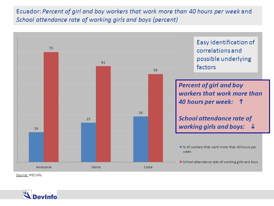 Ecuador: Percent of girl and boy workers that work more than 40 hours per week and School attendance rate of working girls and boys (percent) Easy identification of correlations and possible underlying factors Source: IPECInfo.