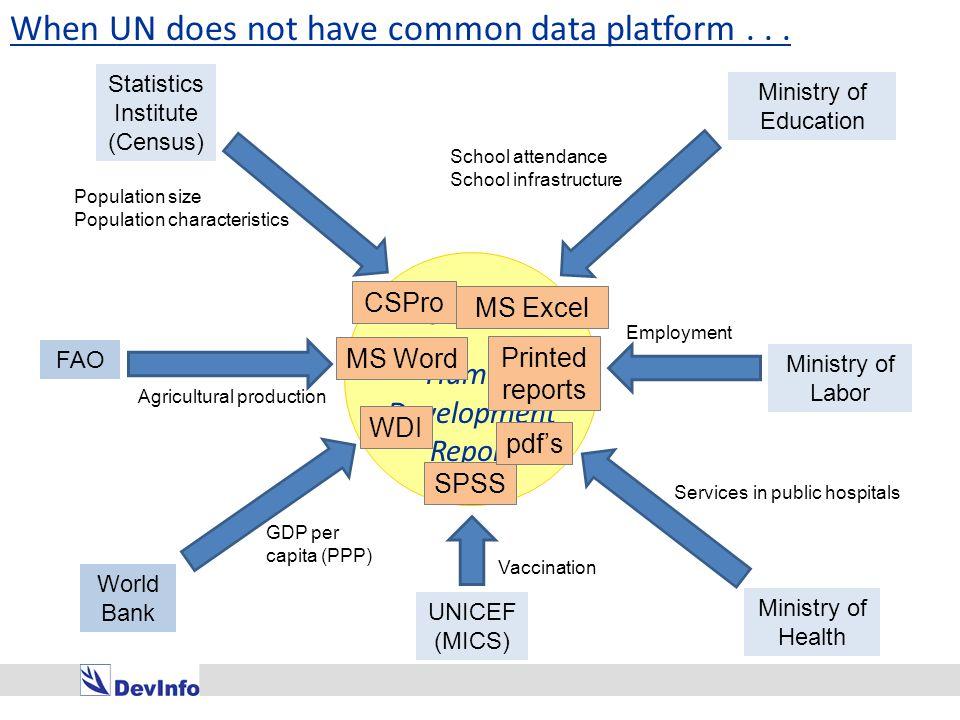 UNAIDS CRIS (for UNGASS) UNESCO EFA UNICEF WFFC MICS UNDP HDR ILO KILM SIMPOC WFP VAM UNFPA ICPD WHO EpiInfo Is a common data platform beneficial.