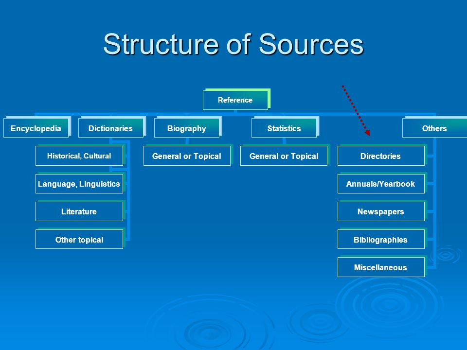 Structure of Sources Reference EncyclopediaDictionaries Historical, Cultural Language, Linguistics Literature Other topical Biography General or Topic