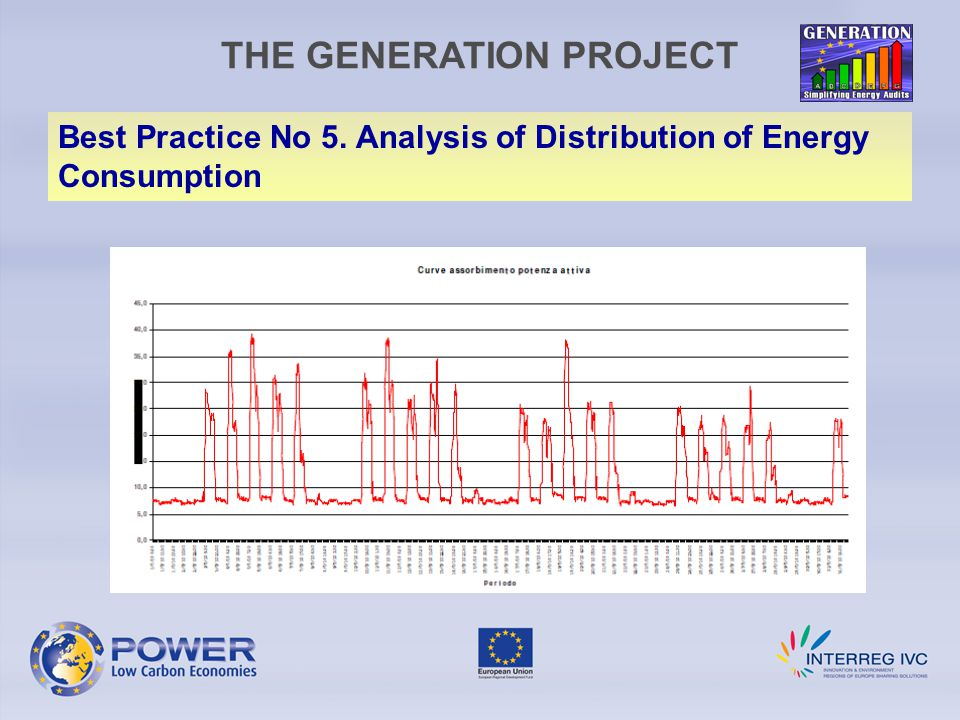 THE GENERATION PROJECT Best Practice No 5. Analysis of Distribution of Energy Consumption