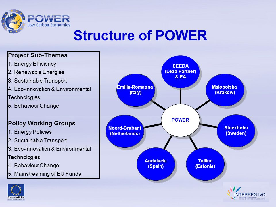 Structure of POWER Project Sub-Themes 1. Energy Efficiency 2. Renewable Energies 3. Sustainable Transport 4. Eco-innovation & Environmental Technologi
