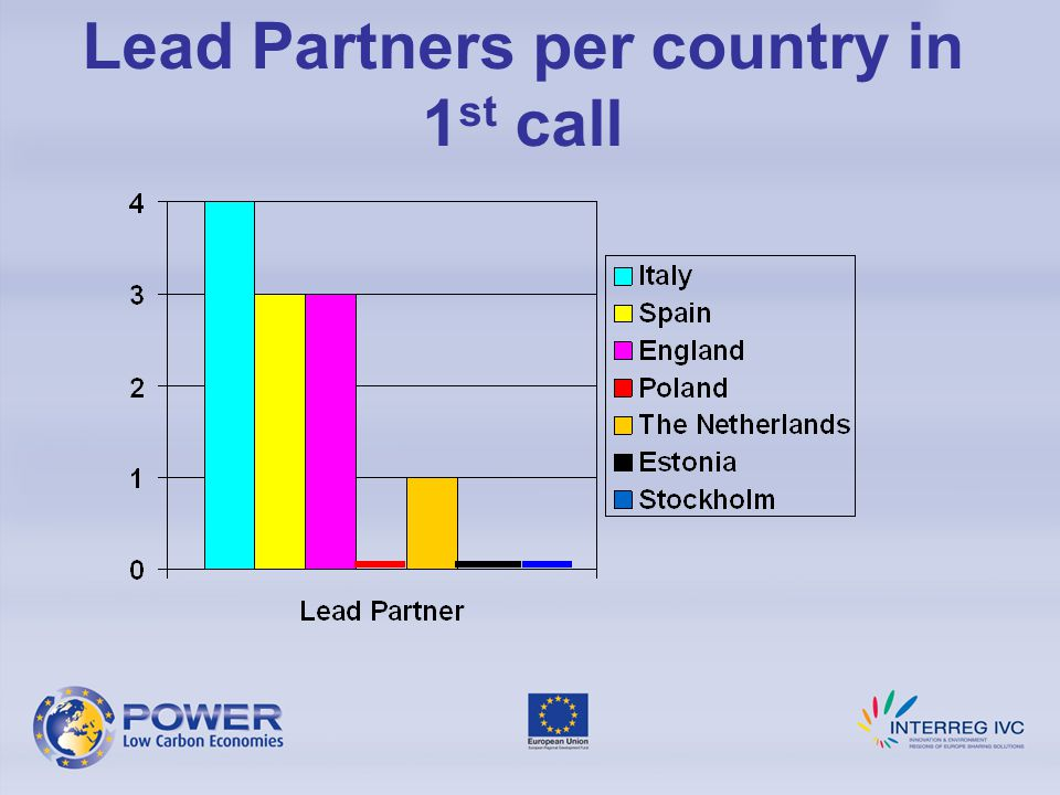 Lead Partners per country in 1 st call