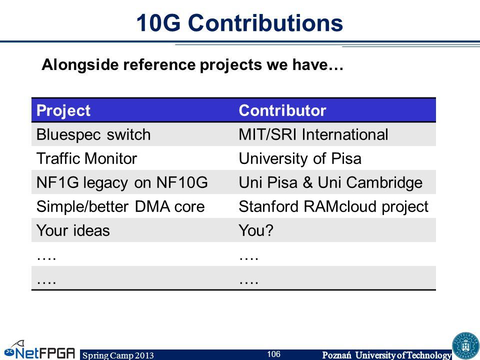 Spring Camp 2013 106 10G Contributions ProjectContributor Bluespec switchMIT/SRI International Traffic MonitorUniversity of Pisa NF1G legacy on NF10GU