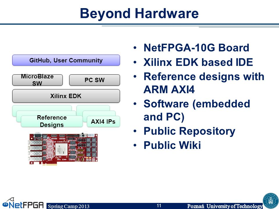 Spring Camp 2013 11 Beyond Hardware NetFPGA-10G Board Xilinx EDK based IDE Reference designs with ARM AXI4 Software (embedded and PC) Public Repositor