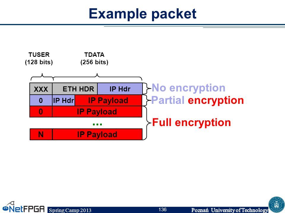 Spring Camp 2013 136 Example packet IP Payload0 TDATA (256 bits) TUSER (128 bits) ETH HDR XXX IP Hdr 0 IP Payload N... Partial encryption Full encrypt