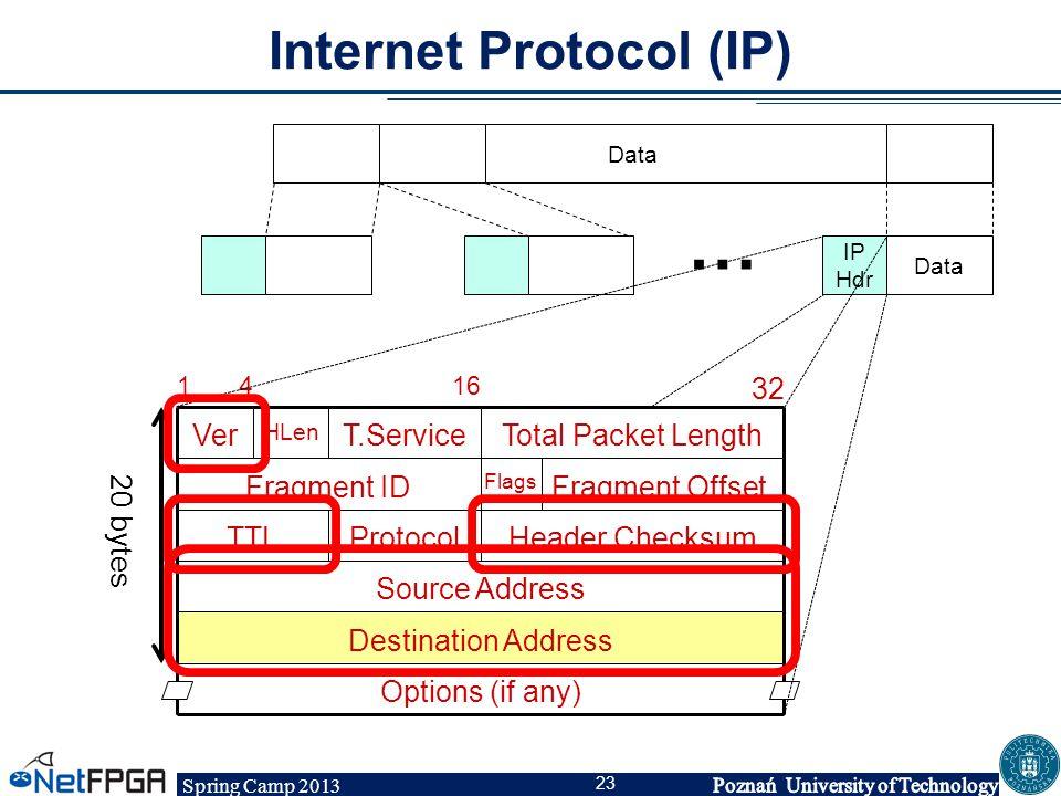 Spring Camp 2013 23 Internet Protocol (IP) Data IP Hdr … 16 32 41 Options (if any) Destination Address Source Address Header ChecksumProtocolTTL Fragm