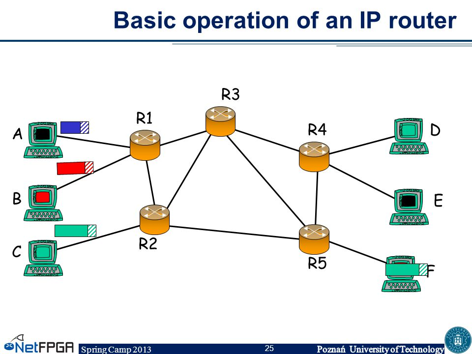 Spring Camp 2013 25 Basic operation of an IP router A B C R1 R2 R3 R4D E F R5
