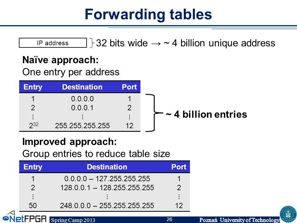 Spring Camp 2013 26 Forwarding tables EntryDestinationPort 1 2 ⋮ 2 32 0.0.0.0 0.0.0.1 ⋮ 255.255.255.255 1 2 ⋮ 12 ~ 4 billion entries Naïve approach: O