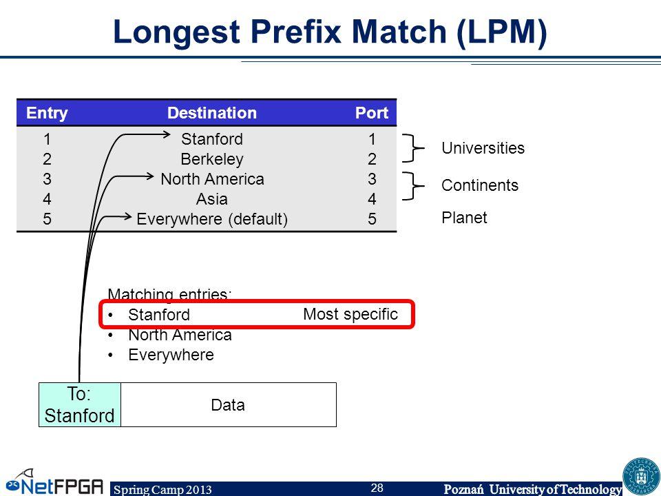 Spring Camp 2013 28 Longest Prefix Match (LPM) EntryDestinationPort 1234512345 Stanford Berkeley North America Asia Everywhere (default) 1234512345 Un