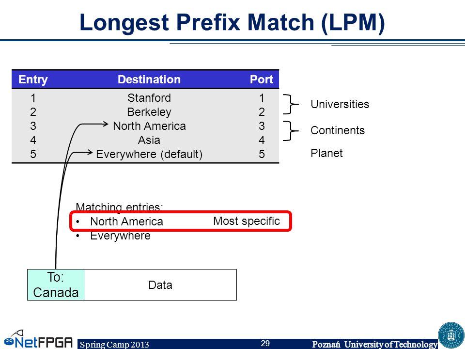 Spring Camp 2013 29 Longest Prefix Match (LPM) EntryDestinationPort 1234512345 Stanford Berkeley North America Asia Everywhere (default) 1234512345 Un