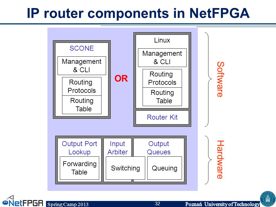 Spring Camp 2013 32 IP router components in NetFPGA SCONE Routing Table Routing Protocols Management & CLI Output Port Lookup Forwarding Table Input A