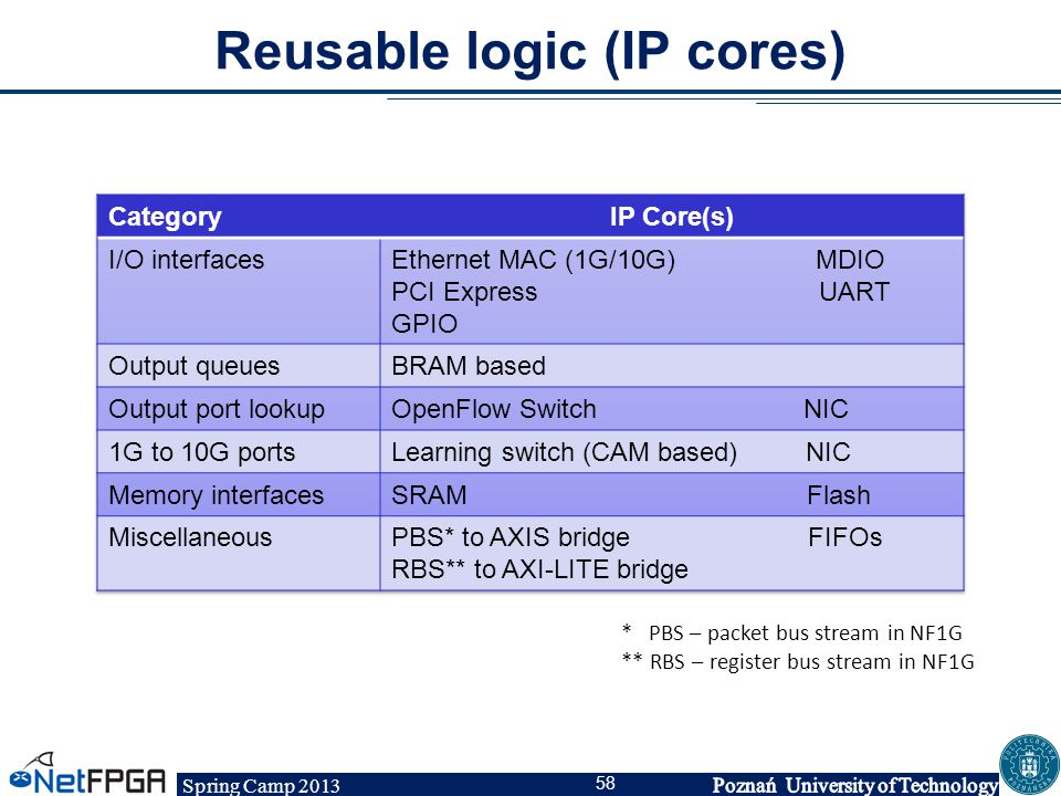 Spring Camp 2013 58 Reusable logic (IP cores) * PBS – packet bus stream in NF1G ** RBS – register bus stream in NF1G