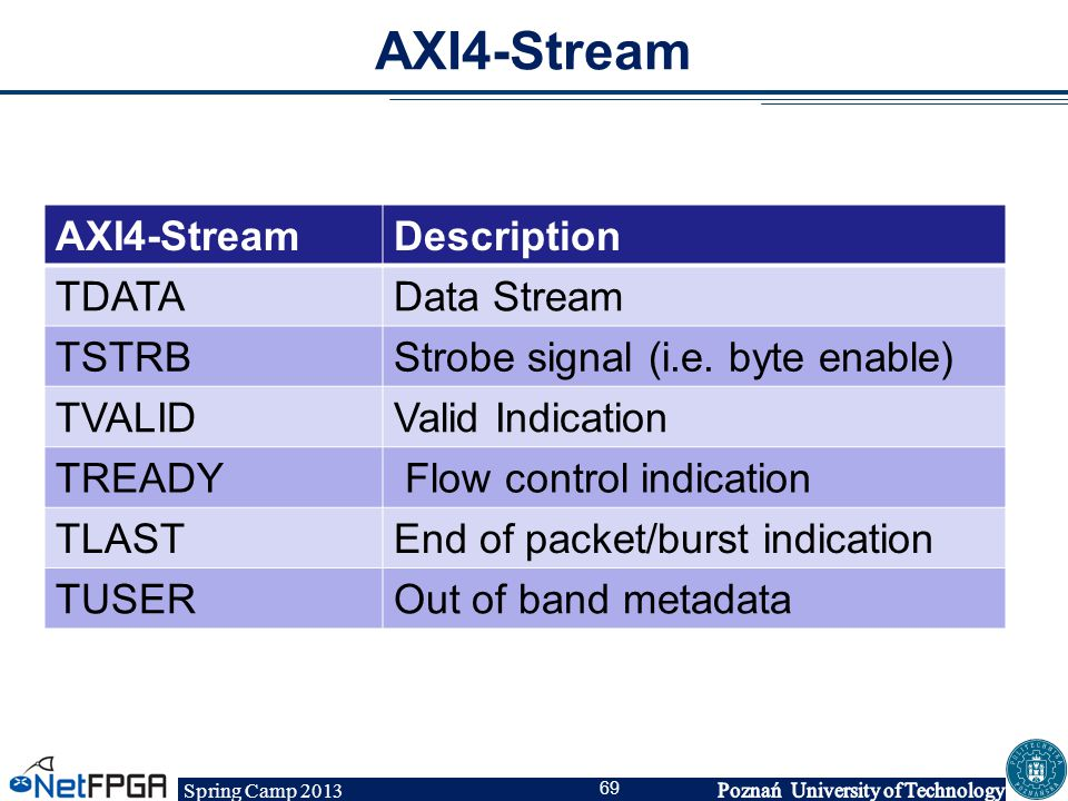Spring Camp 2013 69 AXI4-Stream Description TDATAData Stream TSTRBStrobe signal (i.e. byte enable) TVALIDValid Indication TREADY Flow control indicati