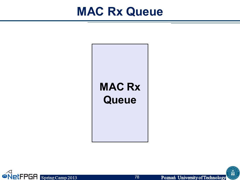 Spring Camp 2013 78 MAC Rx Queue IP Hdr: IP Dst: 192.168.2.3, TTL: 64, Csum:0x3ab4 Eth Hdr: Dst MAC = port 0, Ethertype = IP Data