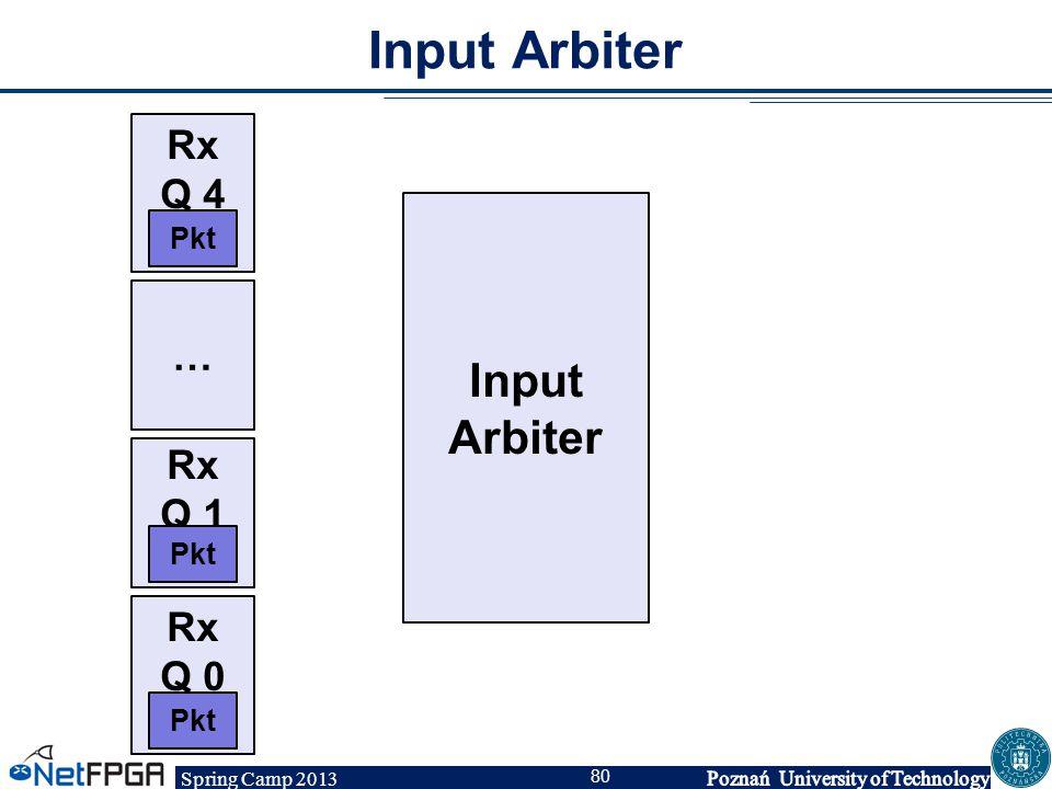 Spring Camp 2013 80 Input Arbiter Rx Q 0 Rx Q 1 … Rx Q 4 Pkt