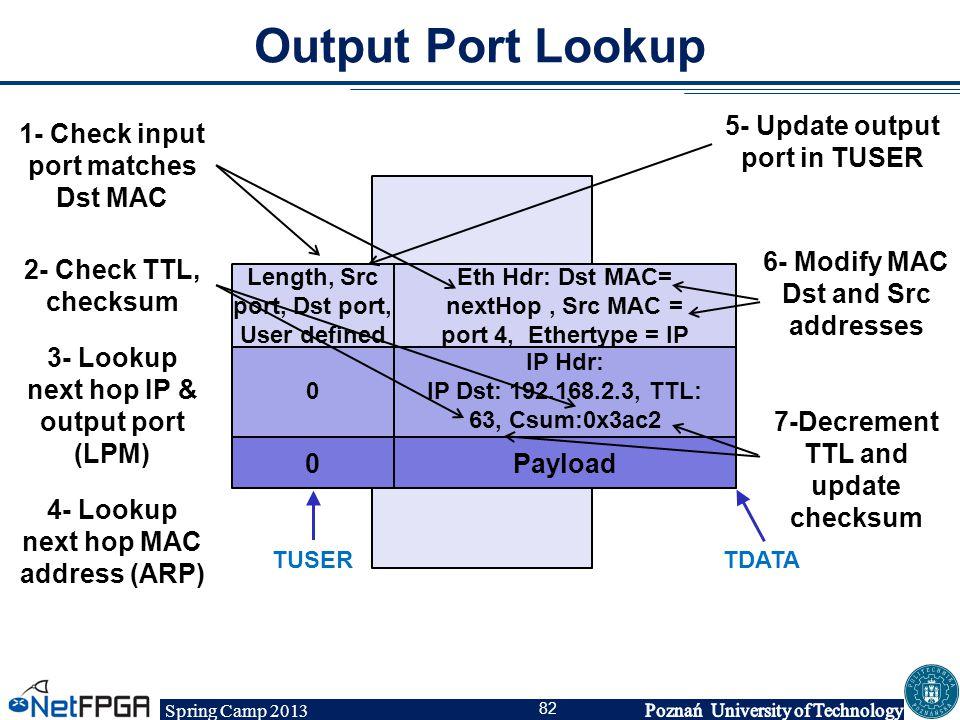 Spring Camp 2013 82 Output Port Lookup IP Hdr: IP Dst: 192.168.2.3, TTL: 63, Csum:0x3ac2 Eth Hdr: Dst MAC= nextHop, Src MAC = port 4, Ethertype = IP P