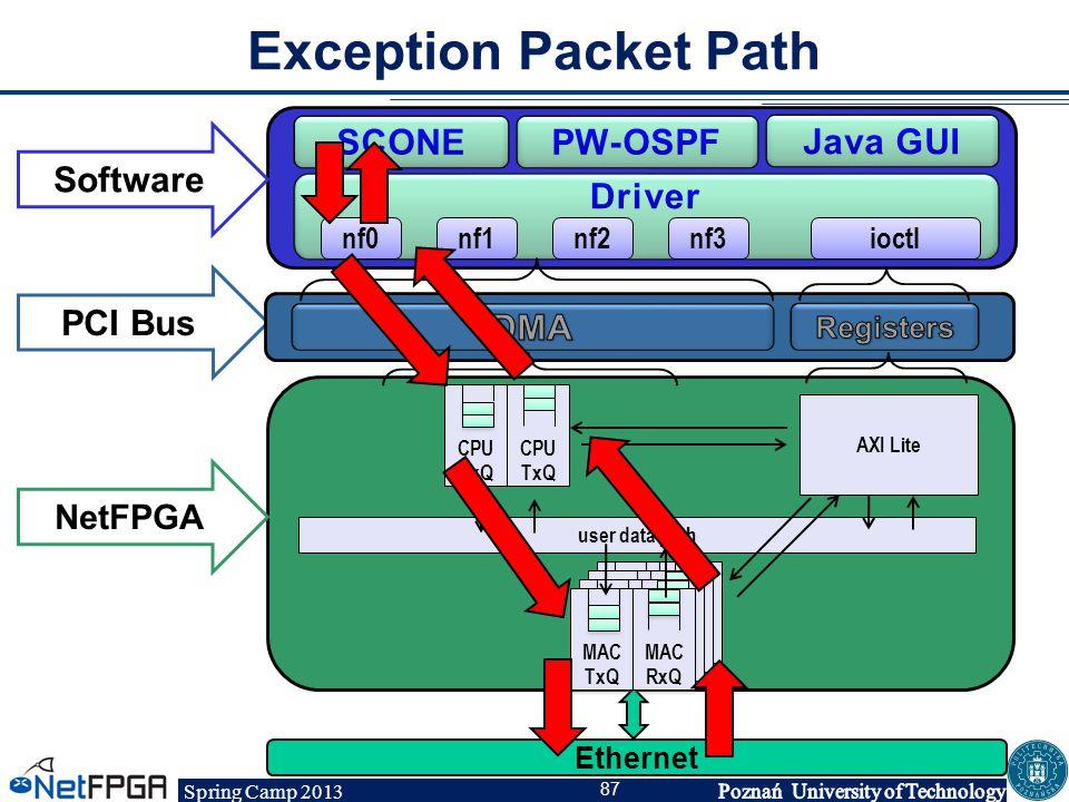 Spring Camp 2013 87 Software PCI Bus NetFPGA AXI Lite user data path nf0nf1nf2nf3ioctl MAC TxQ MAC TxQ MAC RxQ MAC RxQ Ethernet CPU RxQ CPU RxQ CPU Tx