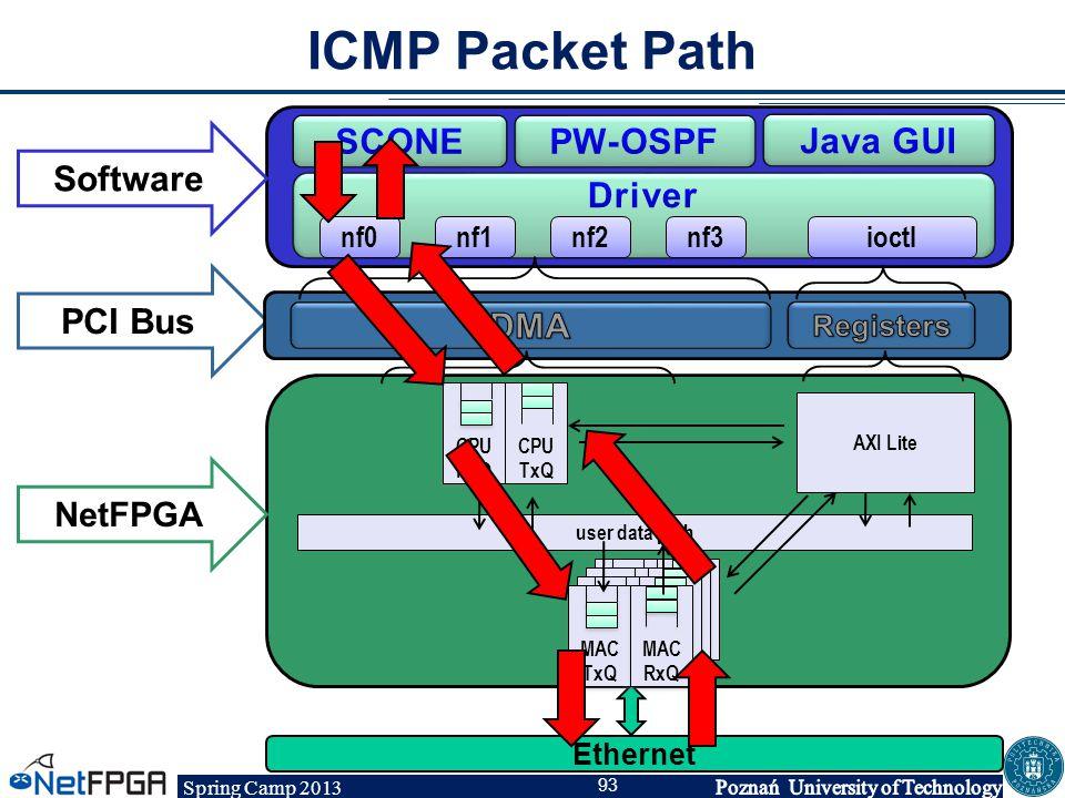 Spring Camp 2013 93 Software PCI Bus NetFPGA AXI Lite user data path nf0nf1nf2nf3ioctl MAC TxQ MAC TxQ MAC RxQ MAC RxQ Ethernet CPU RxQ CPU RxQ CPU Tx