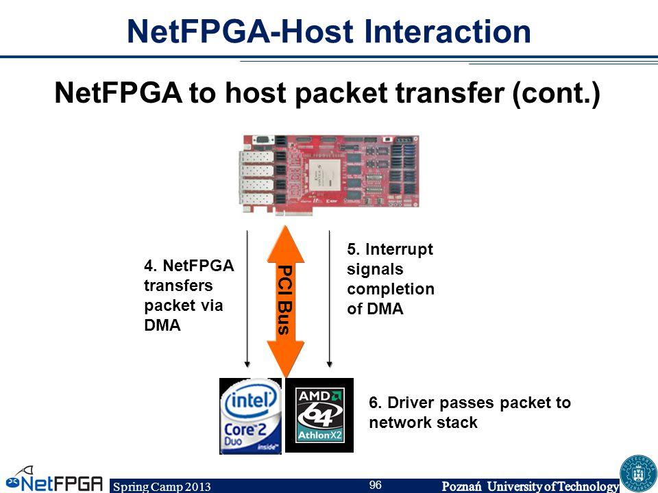 Spring Camp 2013 96 NetFPGA-Host Interaction NetFPGA to host packet transfer (cont.) PCI Bus 4. NetFPGA transfers packet via DMA 5. Interrupt signals