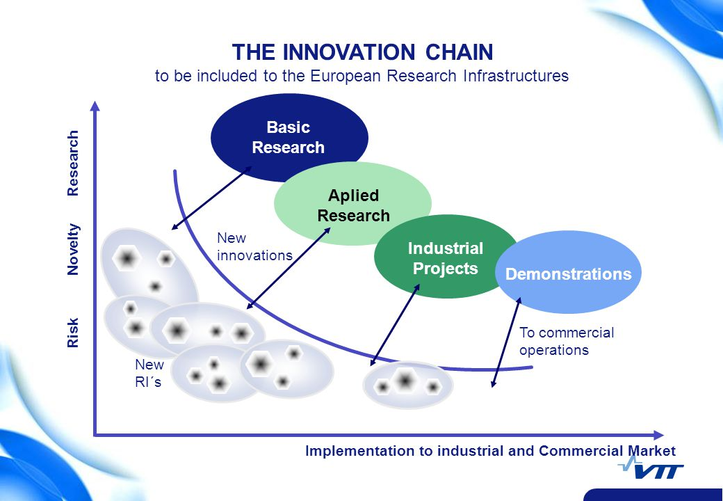 3 Risk Novelty Research Implementation to industrial and Commercial Market Basic Research Aplied Research Industrial Projects To commercial operations THE INNOVATION CHAIN to be included to the European Research Infrastructures Demonstrations New innovations New RI´s