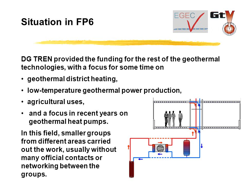 DG TREN provided the funding for the rest of the geothermal technologies, with a focus for some time on geothermal district heating, low-temperature geothermal power production, agricultural uses, and a focus in recent years on geothermal heat pumps.
