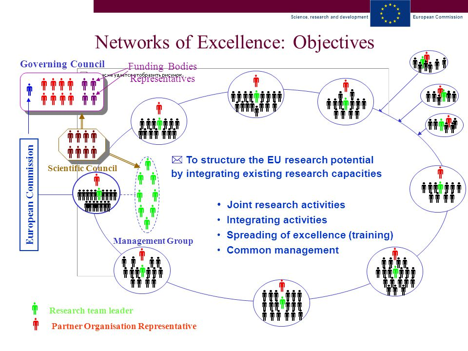 Science, research and developmentEuropean Commission LIFE SCIENCES, GENOMICS AND BIOTECHNOLOGY FOR HEALTH Networks of Excellence: Objectives Joint research activities Integrating activities Spreading of excellence (training) Common management  To structure the EU research potential by integrating existing research capacities Governing Council Funding Bodies Representatives Partner Organisation Representative Scientific Council