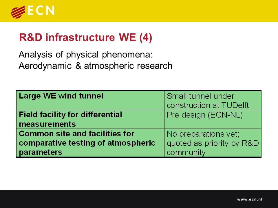 R&D infrastructure WE (4) Analysis of physical phenomena: Aerodynamic & atmospheric research