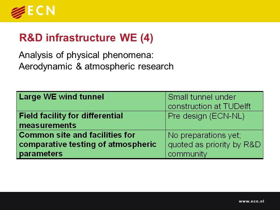 R&D infrastructure WE (4) Analysis of physical phenomena: Aerodynamic & atmospheric research