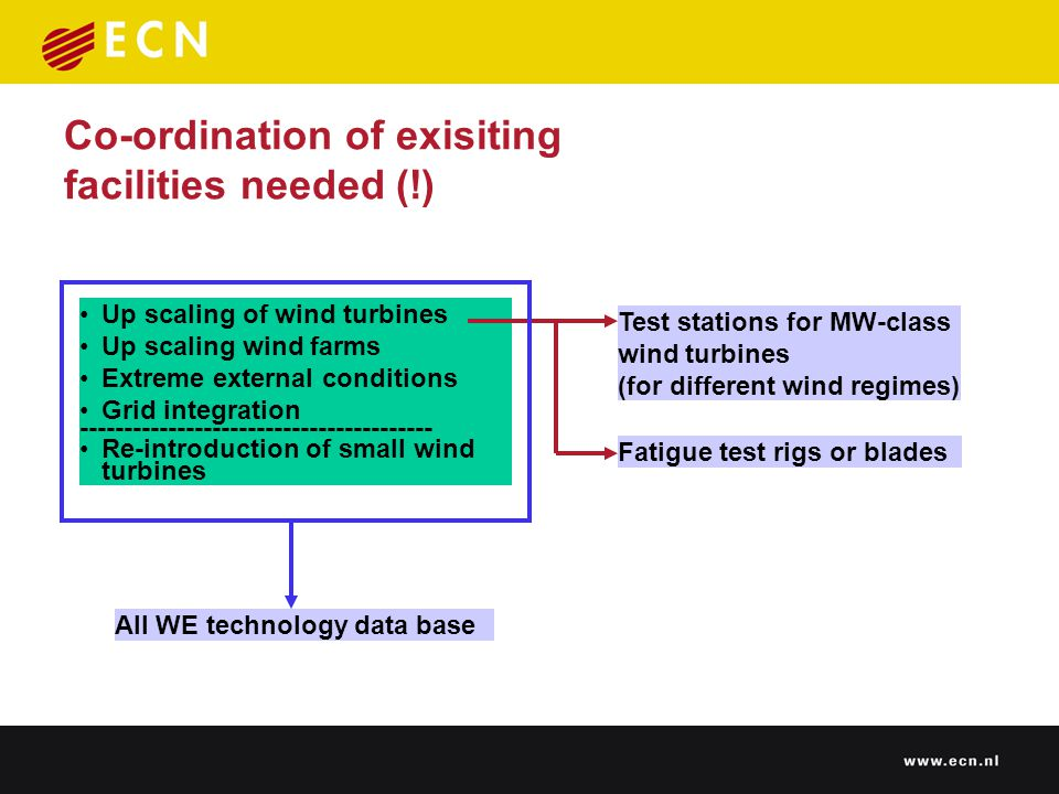 Co-ordination of exisiting facilities needed (!) Up scaling of wind turbines Up scaling wind farms Extreme external conditions Grid integration Re-introduction of small wind turbines Fatigue test rigs or blades Test stations for MW-class wind turbines (for different wind regimes) All WE technology data base
