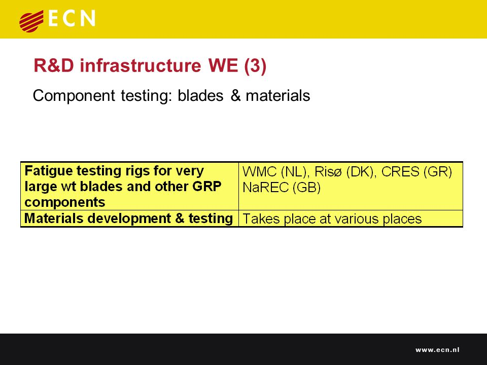 R&D infrastructure WE (3) Component testing: blades & materials