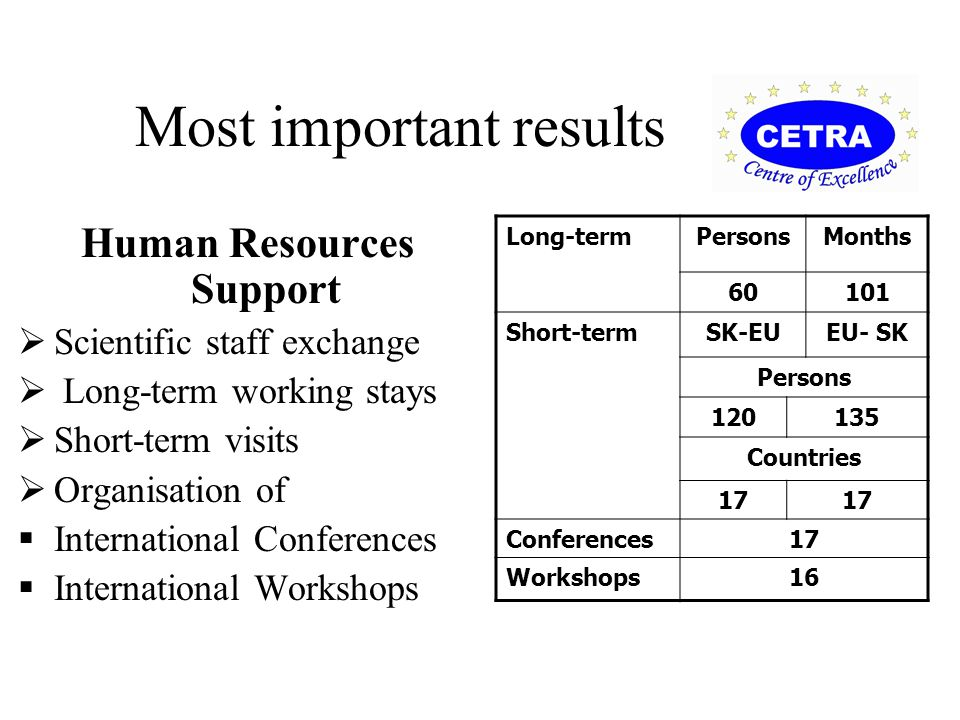 Most important results Human Resources Support  Scientific staff exchange  Long-term working stays  Short-term visits  Organisation of  International Conferences  International Workshops Long-termPersonsMonths 60101 Short-termSK-EUEU- SK Persons 120135 Countries 17 Conferences1717 Workshops16