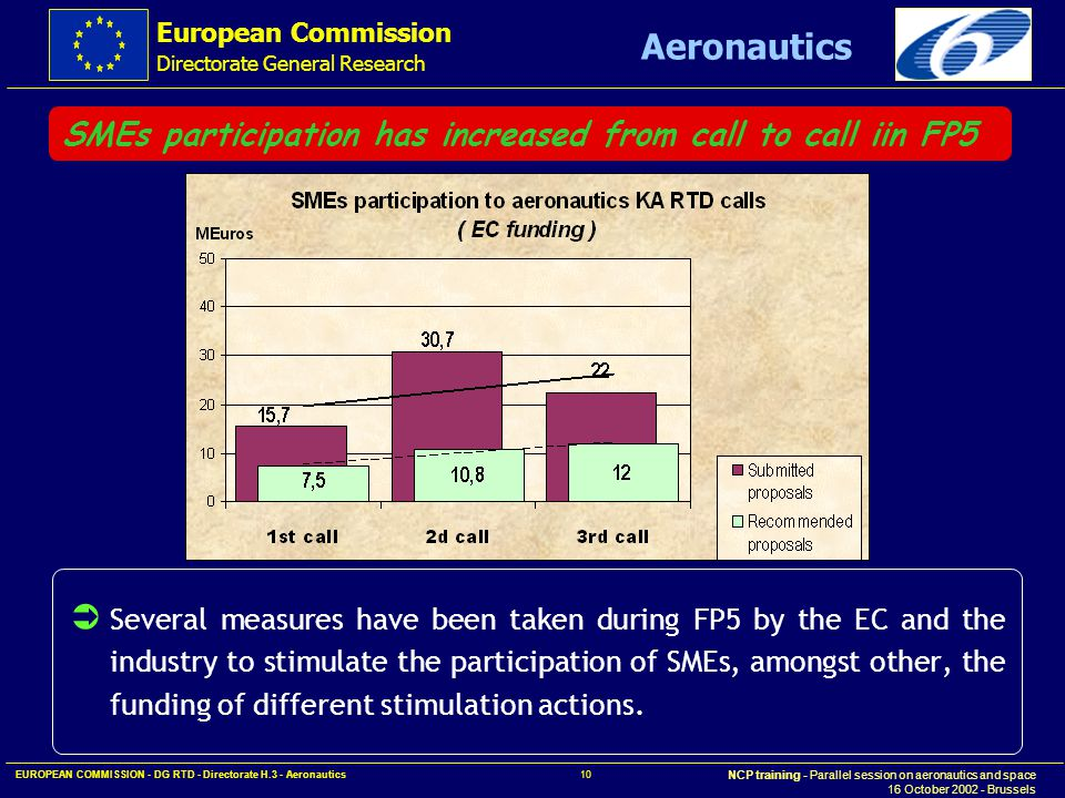 European Commission Directorate General Research NCP training - Parallel session on aeronautics and space 16 October 2002 - Brussels Aeronautics EUROPEAN COMMISSION - DG RTD - Directorate H.3 - Aeronautics 10 SMEs participation has increased from call to call iin FP5  Several measures have been taken during FP5 by the EC and the industry to stimulate the participation of SMEs, amongst other, the funding of different stimulation actions.